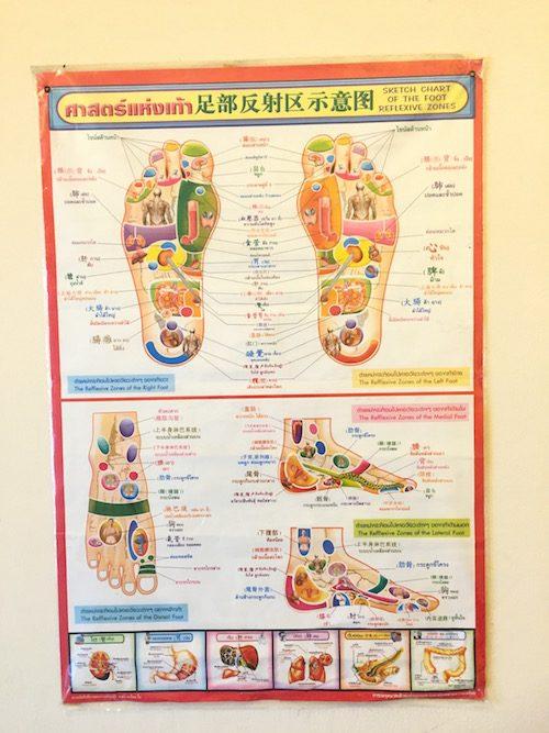 バンコクフットマッサージMr.feet(ミスターフィート)反射区図表