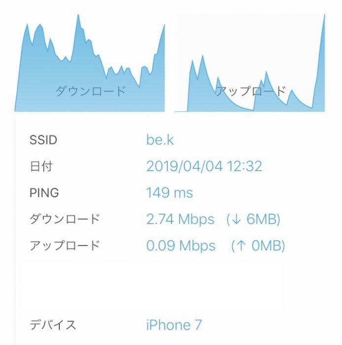 be.kのwi-fiスピード