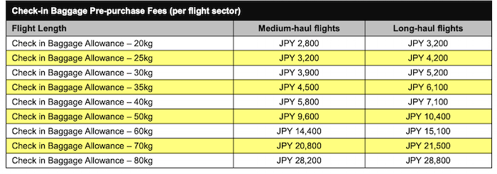 受託手荷物の料金表(発券時)