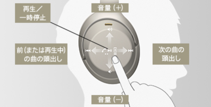 SONY WH-1000XM3レビュー タッチセンサー