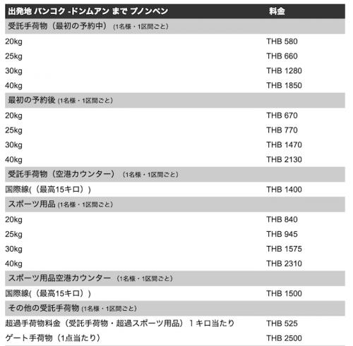 エアアジアの荷物追加料金表