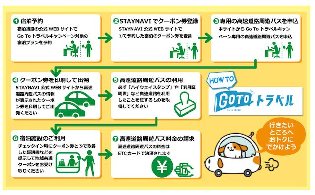 Go Toトラベルキャンペーン対象高速道路