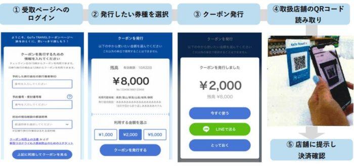 GoToトラベルキャンペーン紙クーポン解説