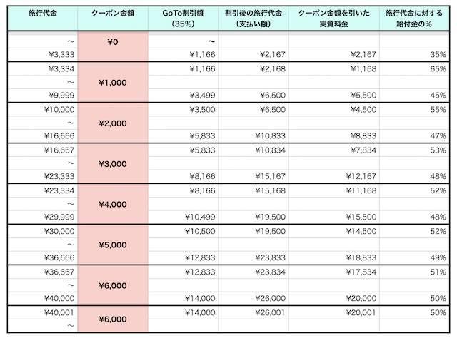 地域共通クーポン金額表