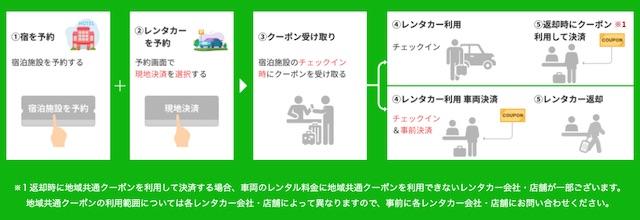 GoTo地域共通クーポンをレンタカーで利用方法