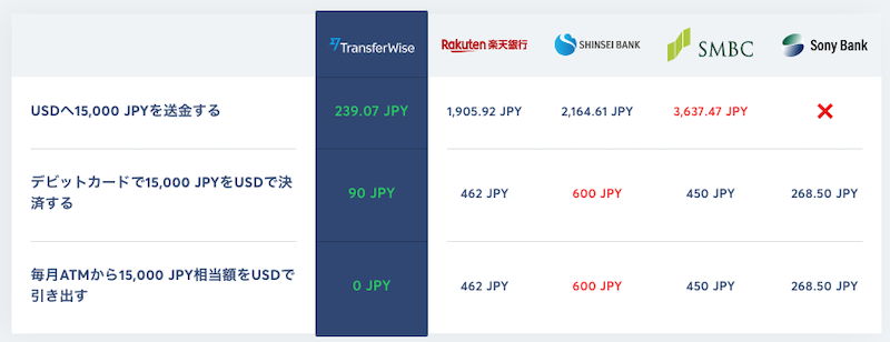 TransferWiseの手数料比較
